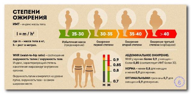 степени ожирения по имт