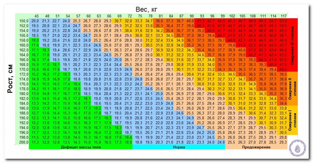 как определить степень ожирения таблица