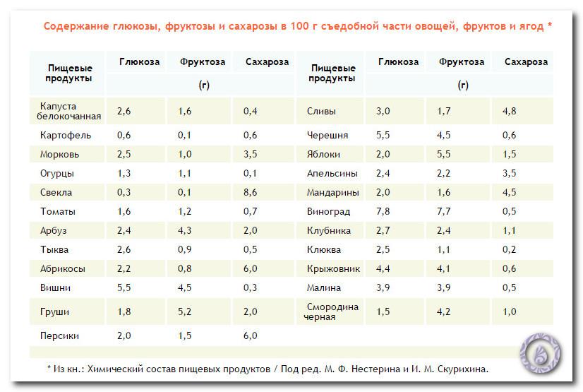 содержание фруктозы в продуктах таблица