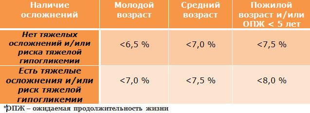 novie-sredstva-lecheniya-diabeta