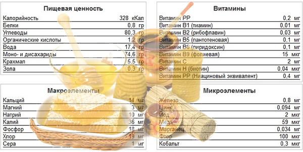 можно ли употреблять мед при сахарном диабете