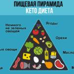 Кетогенное питание при АИТ, гипотиреозе и тиреотоксикозе