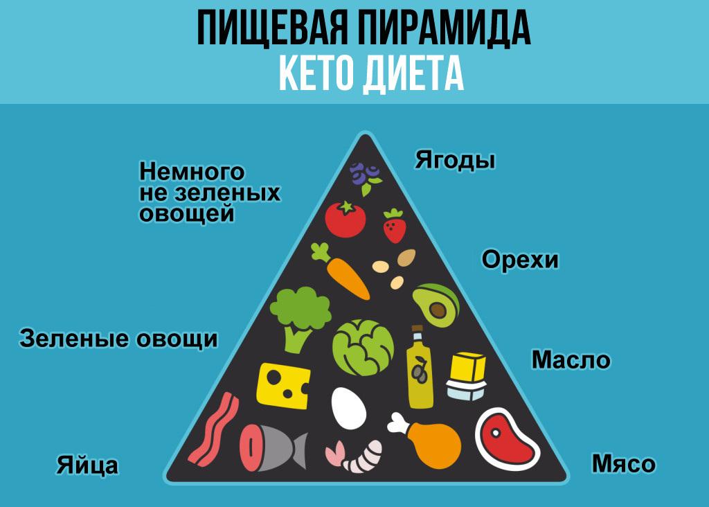 Соотношение КБЖУ на кетогенном стиле питания