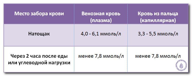 норма сахара в крови таблица по возрасту