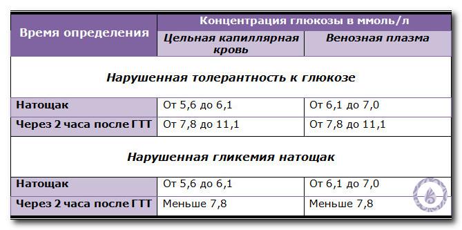 преддиабет показатели